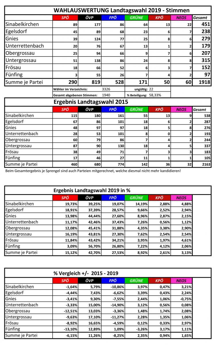 Landtagswahl Steiermark